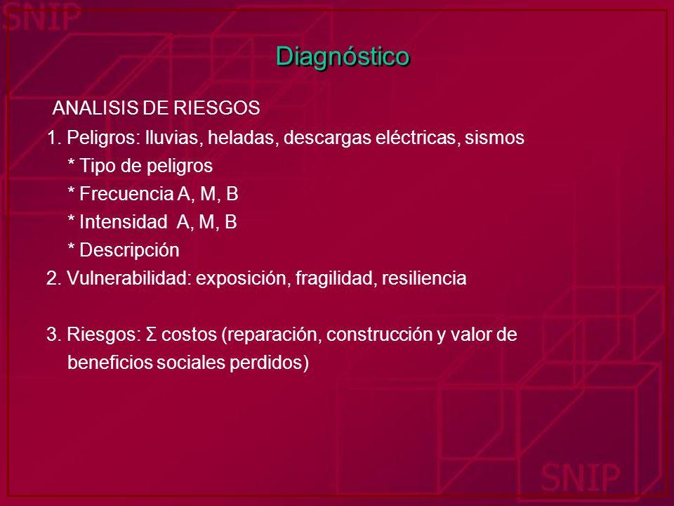 Diagnóstico ANALISIS DE RIESGOS 1. Peligros: lluvias, heladas, descargas eléctricas, sismos * Tipo de peligros * Frecuencia A, M, B * Intensidad A, M,