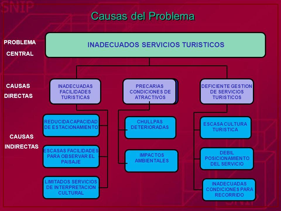 Causas del Problema INADECUADOS SERVICIOS TURISTICOS INADECUADAS FACILIDADES TURISTICAS BAJO NIVEL DE COBERTURA DEFICIENTE GESTION DE SERVICIOS TURIST