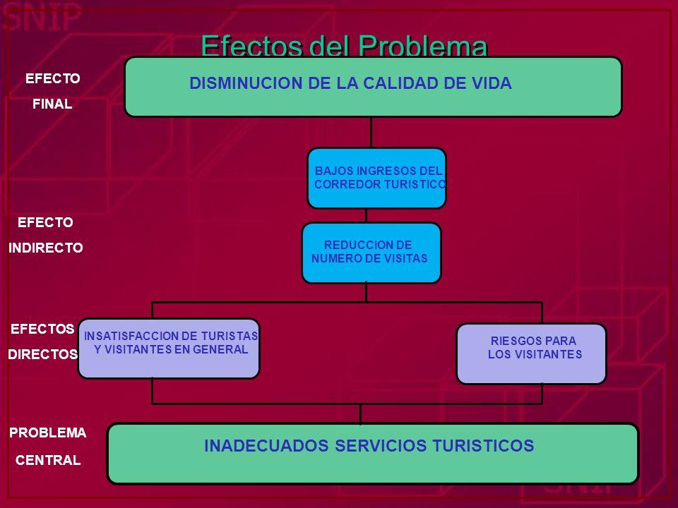 Efectos del Problema DISMINUCION DE LA CALIDAD DE VIDA EFECTO FINAL INADECUADOS SERVICIOS TURISTICOS INSATISFACCION DE TURISTAS Y VISITANTES EN GENERA