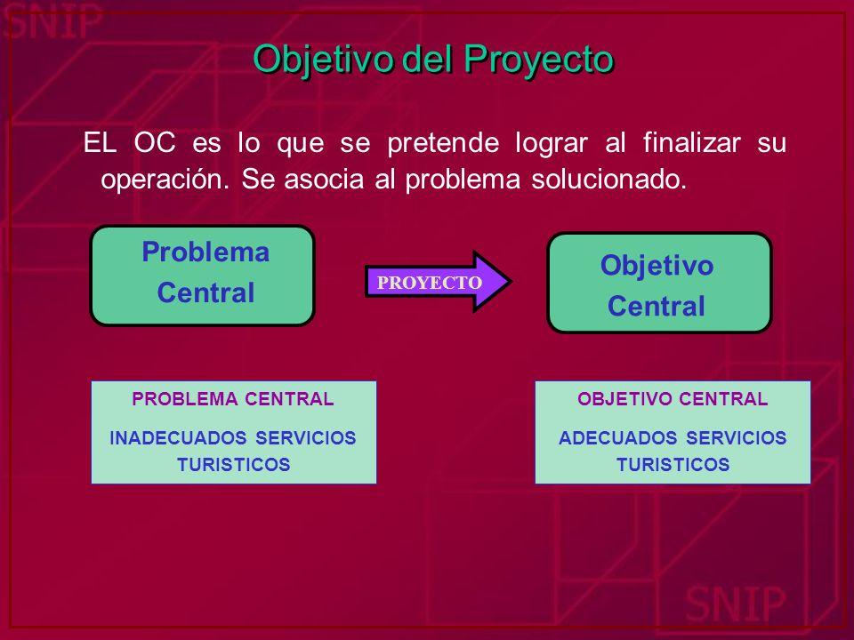 Objetivo del Proyecto EL OC es lo que se pretende lograr al finalizar su operación. Se asocia al problema solucionado. PROYECTO Problema Central Objet