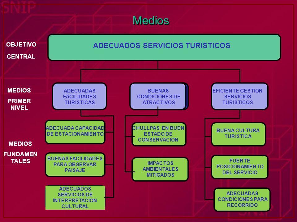 Medios ADECUADOS SERVICIOS TURISTICOS ADECUADAS FACILIDADES TURISTICAS BAJO NIVEL DE COBERTURA EFICIENTE GESTION SERVICIOS TURISTICOS ADECUADA CAPACID