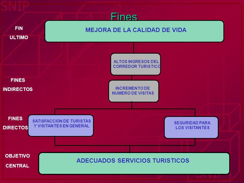 Fines MEJORA DE LA CALIDAD DE VIDA FIN ULTIMO ADECUADOS SERVICIOS TURISTICOS SATISFACCION DE TURISTAS Y VISITANTES EN GENERAL SEGURIDAD PARA LOS VISIT