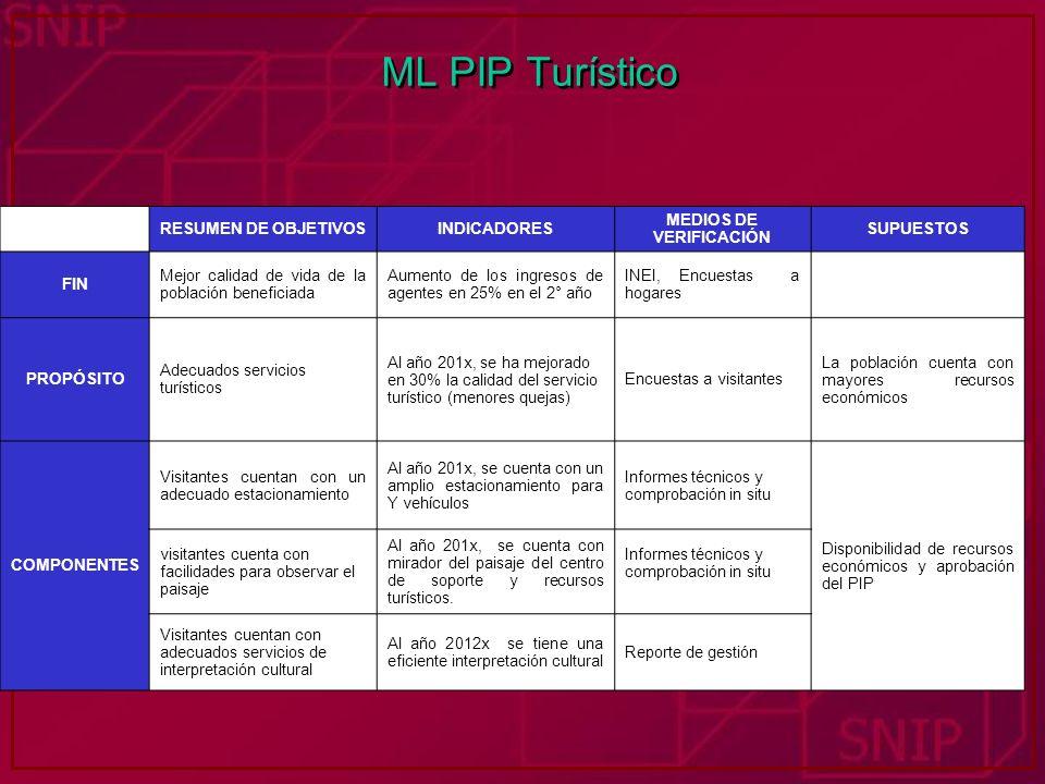 ML PIP Turístico RESUMEN DE OBJETIVOSINDICADORES MEDIOS DE VERIFICACIÓN SUPUESTOS FIN Mejor calidad de vida de la población beneficiada Aumento de los