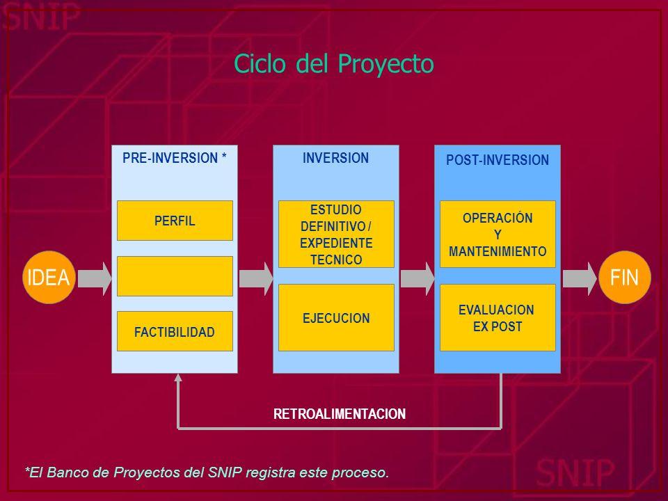 NOMBRE DEL PROYECTO UNIDAD FORMULADORA Y UNIDAD EJECUTORA PARTICIPACIÓN DE LOS BENEFICIARIOS MARCO DE REFERENCIA DIAGNÓSTICO DE LA SITUACIÓN ACTUAL DEFINICIÓN DEL PROBLEMA ARBOL DE CAUSAS Y EFECTOS OBJETIVOS DEL PROYECTO ARBOL DE MEDIOS Y FINES ALTERNATIVAS DE SOLUCIÓN HORIZONTE DE EVALUACIÓN ESTUDIO DE MERCADO DEL PROYECTO INGENIERIA DEL PROYECTO COSTOS A PRECIOS DE MERCADO BENEFICIOS A PRECIOS DE MERCADO FINANCIAMIENTO DEL PROYECTO EVALUACIÓN A PRECIOS DE MERCADO COSTOS A PRECIOS SOCIALES EVALUACIÓN A PRECIOS SOCIALES ANÁLISIS DE SENSIBILIDAD ANÁLISIS DE SOSTENIBILIDAD ESTUDIO DE IMPACTO AMBIENTAL MARCO LÓGICO MÓDULO I Aspectos Generales MÓDULO II Identificación MÓDULO III Formulación MÓDULO IV Evaluación ESQUEMA : RUTA DEL PIP