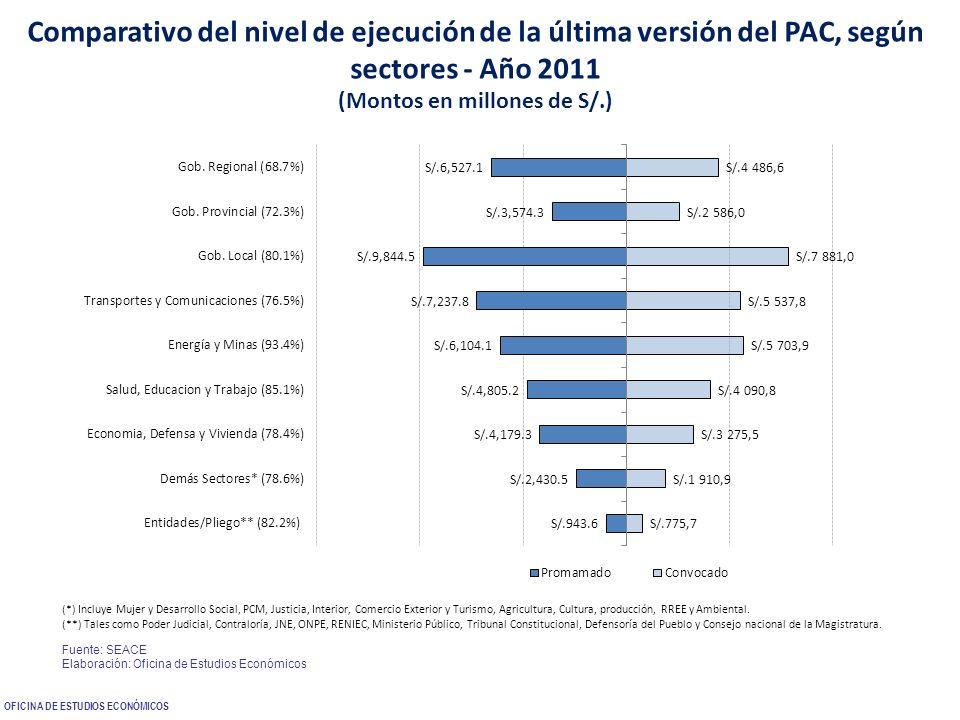 Comparativo del nivel de ejecución de la última versión del PAC, según sectores - Año 2011 (Montos en millones de S/.) (*) Incluye Mujer y Desarrollo