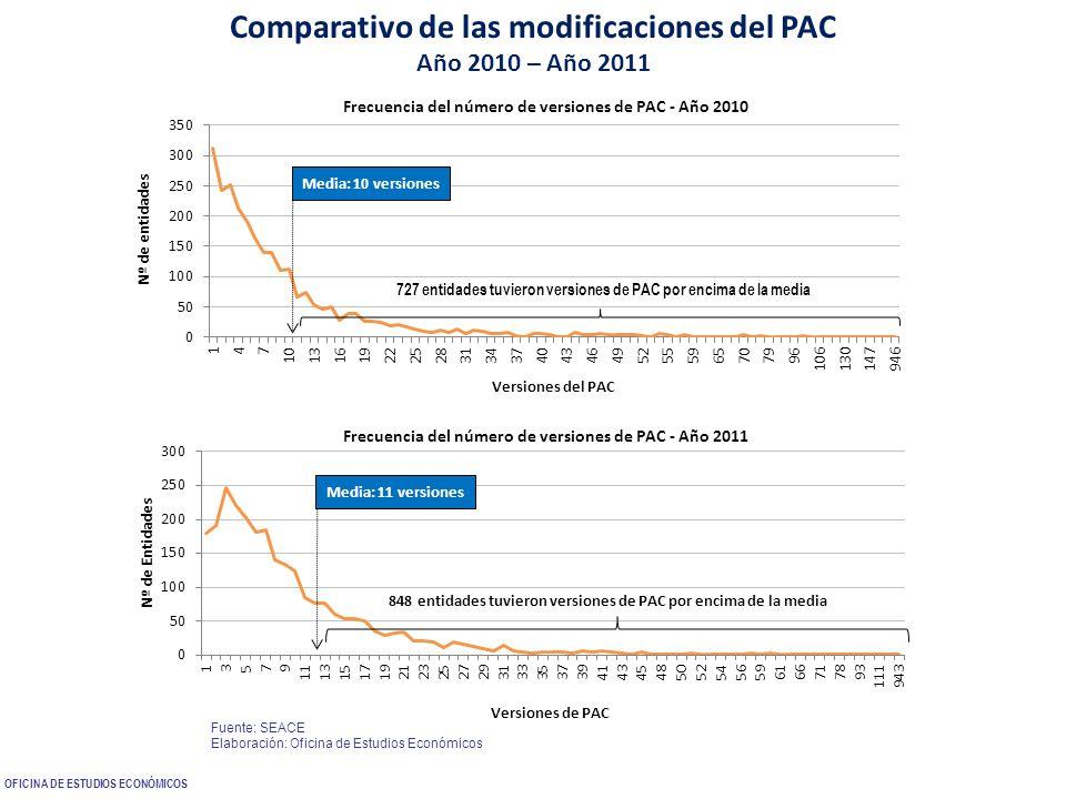 112 Comparativo de las modificaciones del PAC Año 2010 – Año 2011 Frecuencia del número de versiones de PAC - Año 2011 Media: 11 versiones 848 entidad