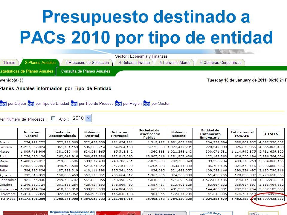 Presupuesto destinado a PACs 2010 por tipo de entidad