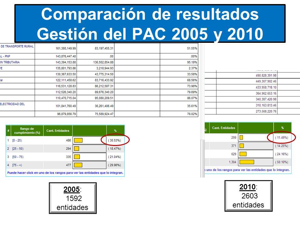 2005: 1592 entidades 2010: 2603 entidades Comparación de resultados Gestión del PAC 2005 y 2010