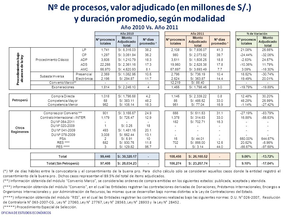 Nº de procesos, valor adjudicado (en millones de S/.) y duración promedio, según modalidad Año 2010 Vs. Año 2011 (*) Nº de días hábiles entre la convo