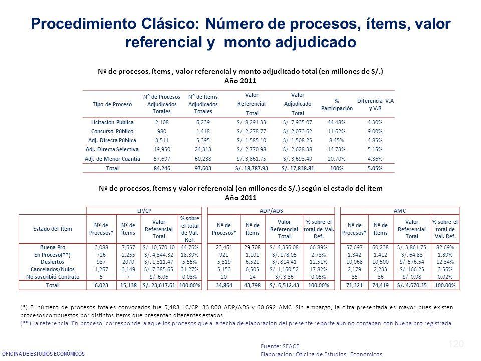 120 Procedimiento Clásico: Número de procesos, ítems, valor referencial y monto adjudicado Nº de procesos, ítems, valor referencial y monto adjudicado