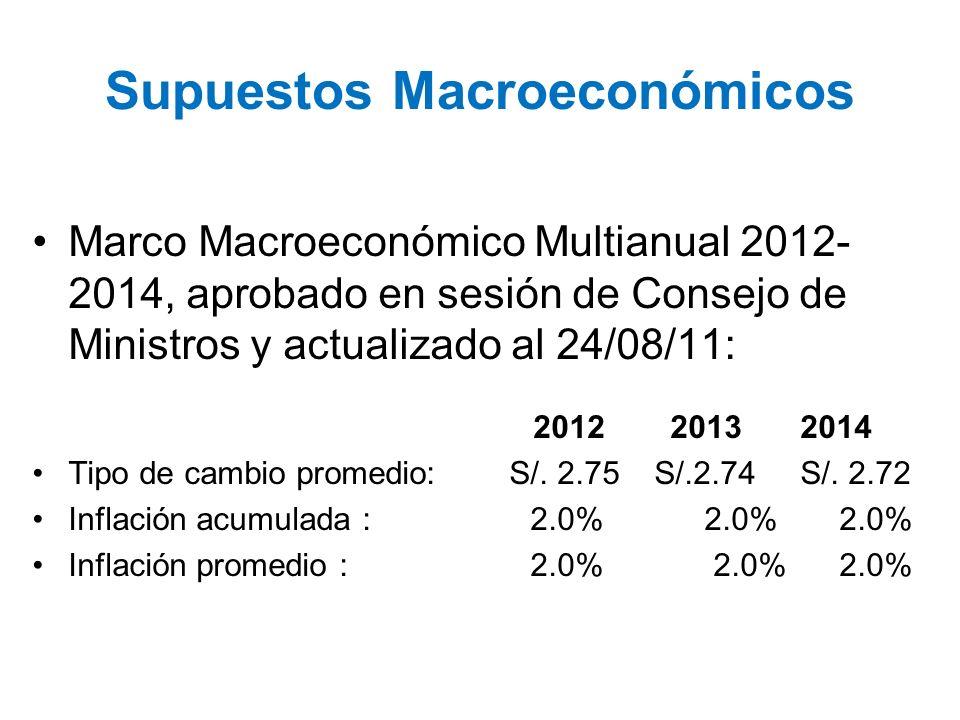 Supuestos Macroeconómicos Marco Macroeconómico Multianual 2012- 2014, aprobado en sesión de Consejo de Ministros y actualizado al 24/08/11: 2012 20132