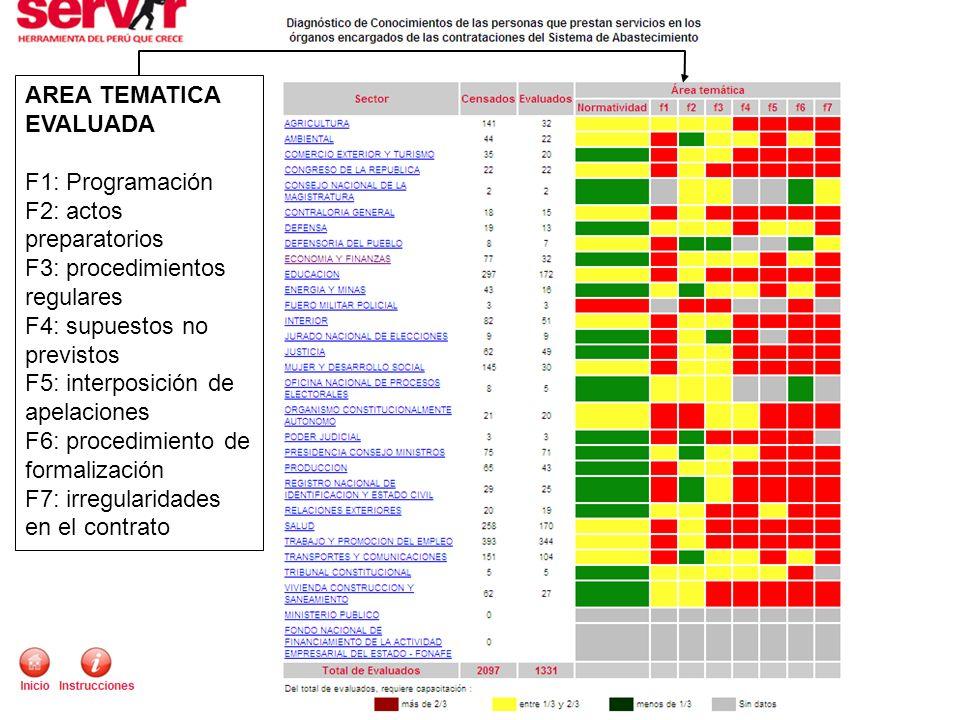LEYENDA Más de 2/3 requieren capacitación Entre 1/3 y 2/3 requieren capacitación Menos de 1/3 requieren capacitación Resultados a nivel regional