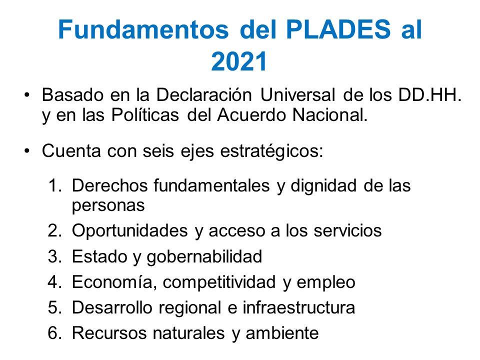 Fundamentos del PLADES al 2021 Basado en la Declaración Universal de los DD.HH. y en las Políticas del Acuerdo Nacional. Cuenta con seis ejes estratég