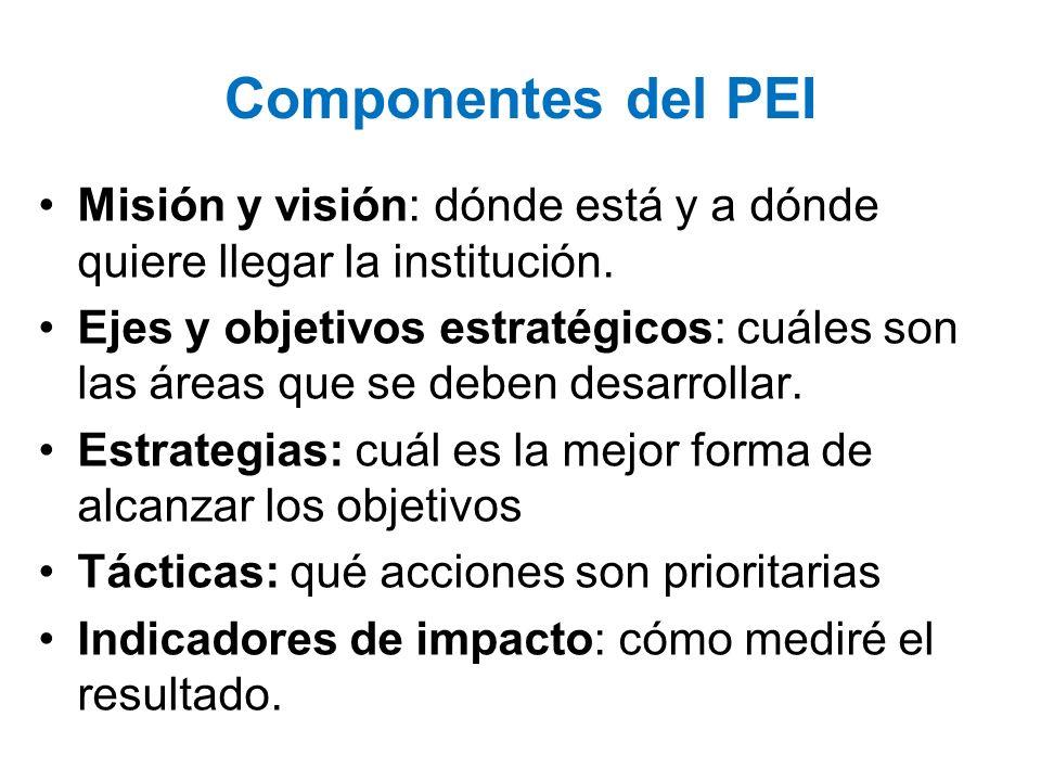 Componentes del PEI Misión y visión: dónde está y a dónde quiere llegar la institución. Ejes y objetivos estratégicos: cuáles son las áreas que se deb