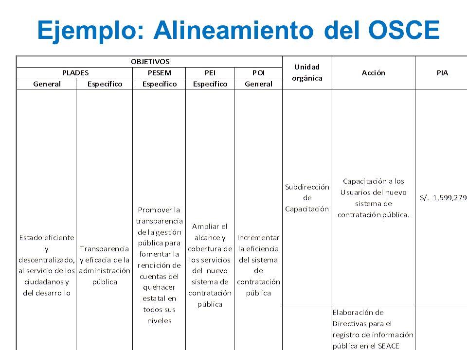 Ejemplo: Alineamiento del OSCE