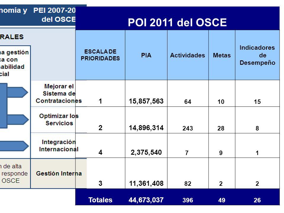 POI 2011 del OSCE ESCALA DE PRIORIDADES PIAActividadesMetas Indicadores de Desempeño 115,857,563 6410 15 214,896,314 24328 8 42,375,540 7 9 1 311,361,