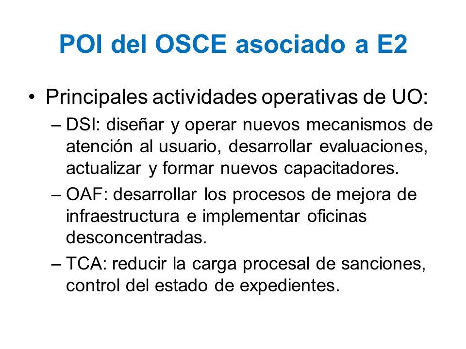 POI del OSCE asociado a E2 Principales actividades operativas de UO: –DSI: diseñar y operar nuevos mecanismos de atención al usuario, desarrollar eval
