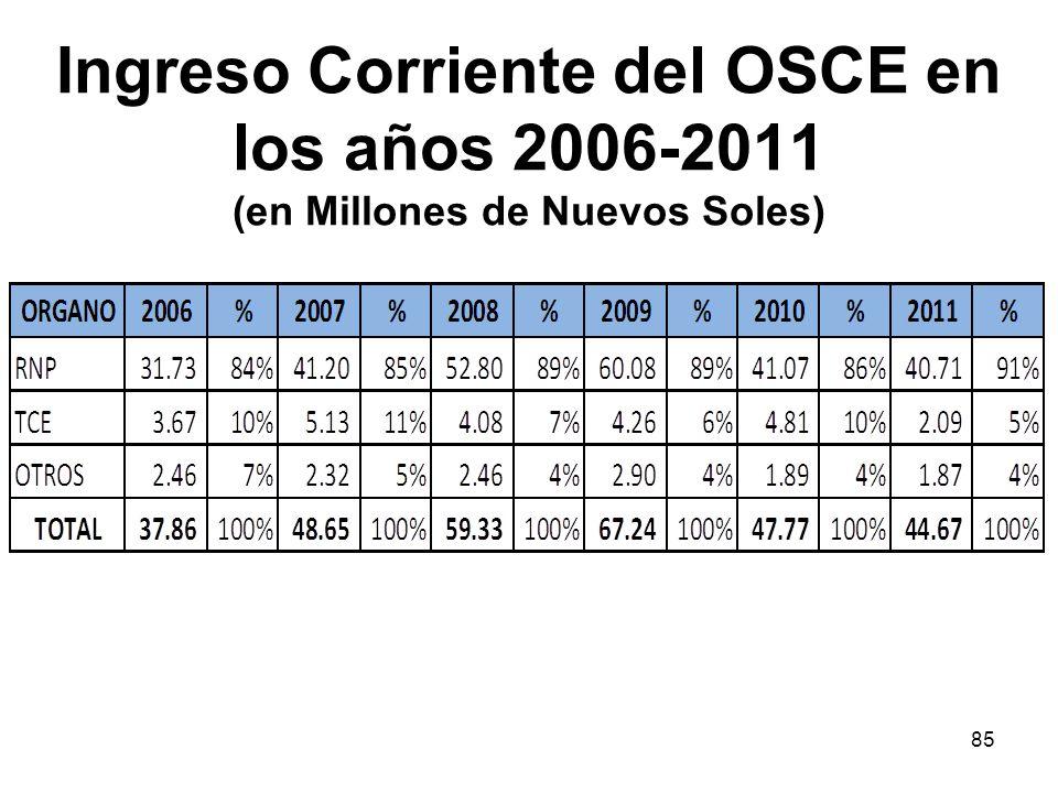 Ingreso Corriente del OSCE en los años 2006-2011 (en Millones de Nuevos Soles) 85