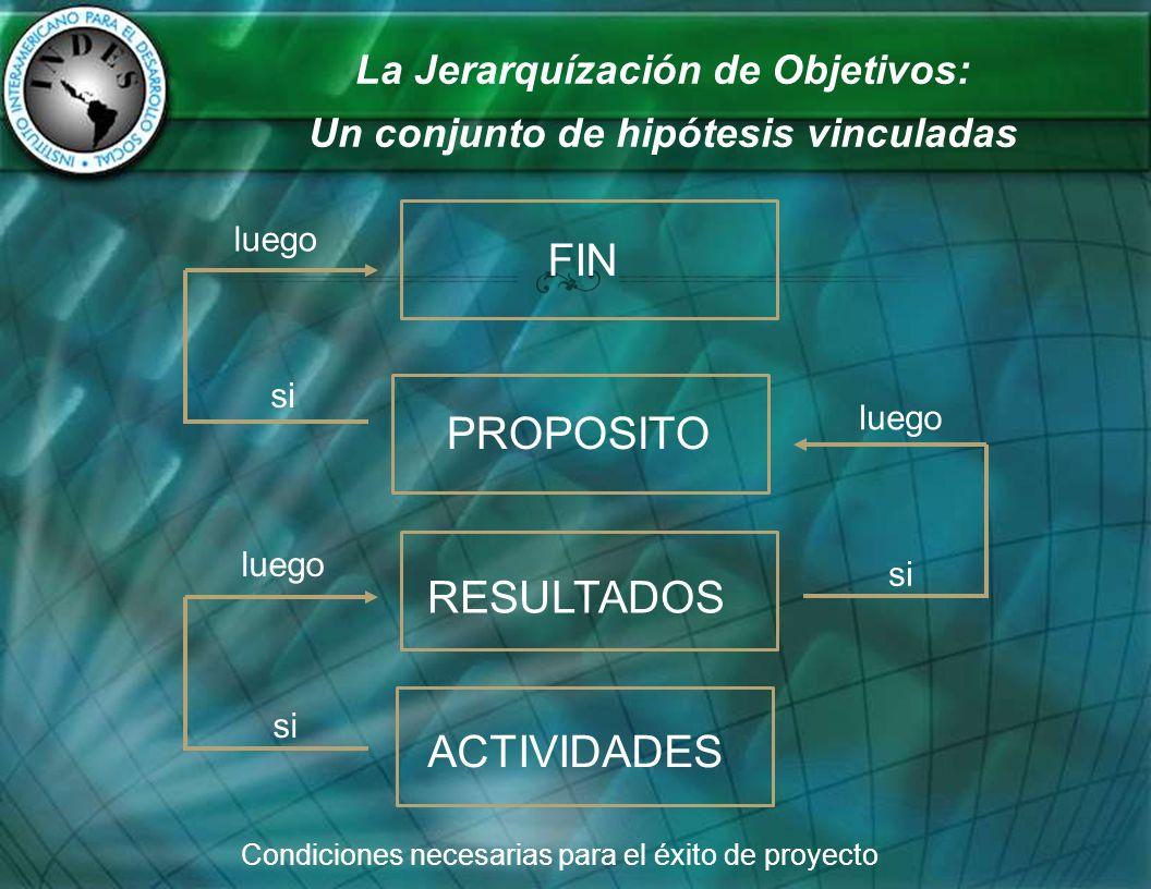 La Jerarquízación de Objetivos: Un conjunto de hipótesis vinculadas FIN RESULTADOS ACTIVIDADES PROPOSITO Condiciones necesarias para el éxito de proye