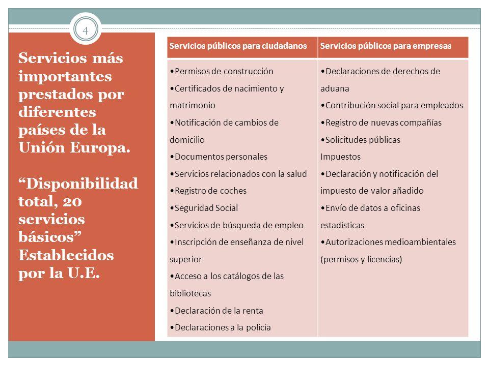 Servicios más importantes prestados por diferentes países de la Unión Europa. Disponibilidad total, 20 servicios básicos Establecidos por la U.E. Serv