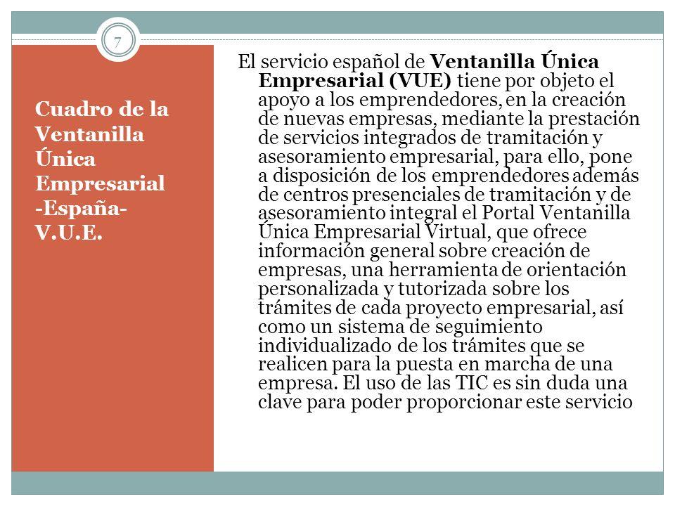 Cuadro de la Ventanilla Única Empresarial -España- V.U.E. El servicio español de Ventanilla Única Empresarial (VUE) tiene por objeto el apoyo a los em