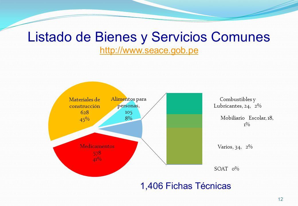 Listado de Bienes y Servicios Comunes http://www.seace.gob.pe http://www.seace.gob.pe 12