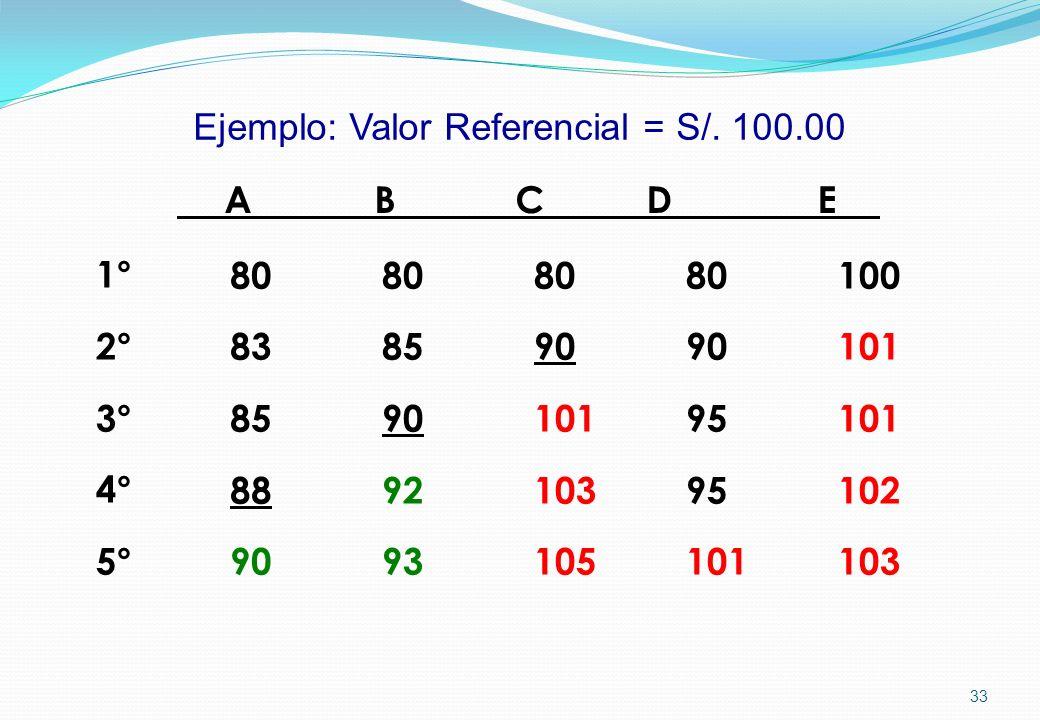 Ejemplo: Valor Referencial = S/. 100.00 A B C D E 1° 2° 3° 4° 5° 80 83 85 88 90 80 85 90 92 93 80 90 95 101 100 101 102 103 80 90 101 103 105 33
