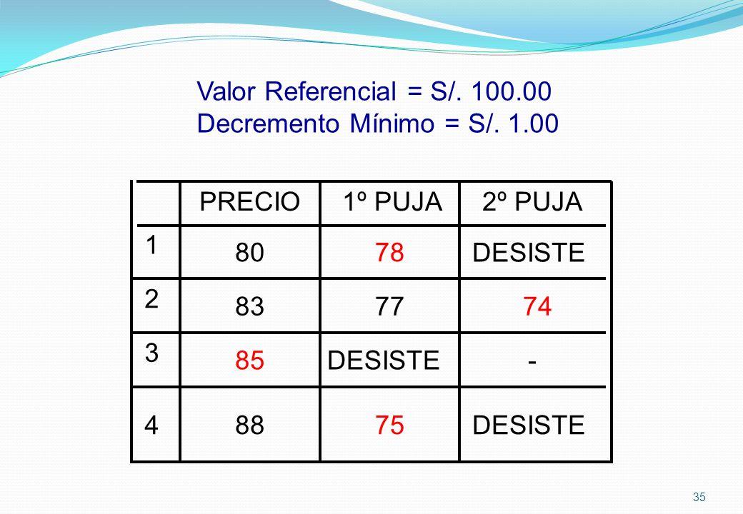 Valor Referencial = S/. 100.00 Decremento Mínimo = S/. 1.00 DESISTE75884 -DESISTE85 3 747783 2 DESISTE7880 1 2º PUJA1º PUJAPRECIO 35