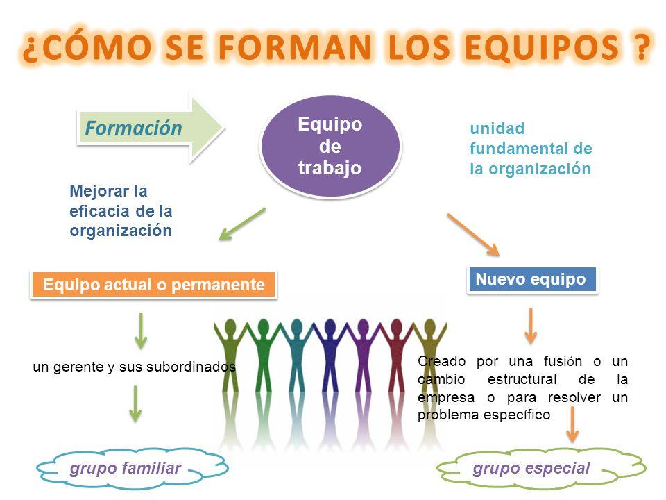 Equipo de trabajo Equipo actual o permanente Creado por una fusi ó n o un cambio estructural de la empresa o para resolver un problema espec í fico Fo