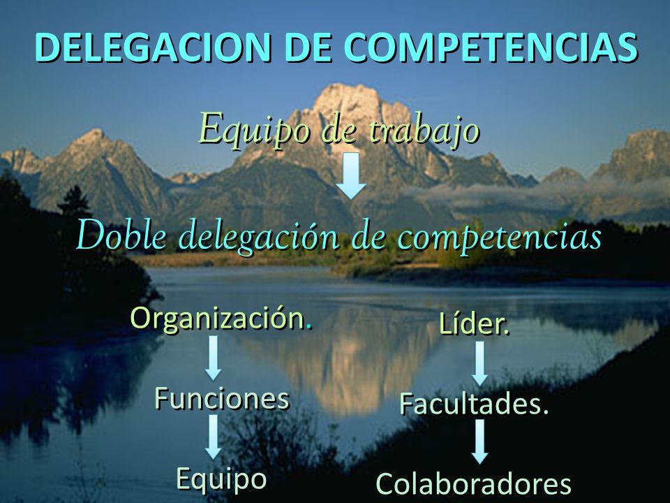 DELEGACION DE COMPETENCIAS Líder. Facultades. Colaboradores Líder. Facultades. Colaboradores Equipo de trabajo Doble delegación de competencias Equipo