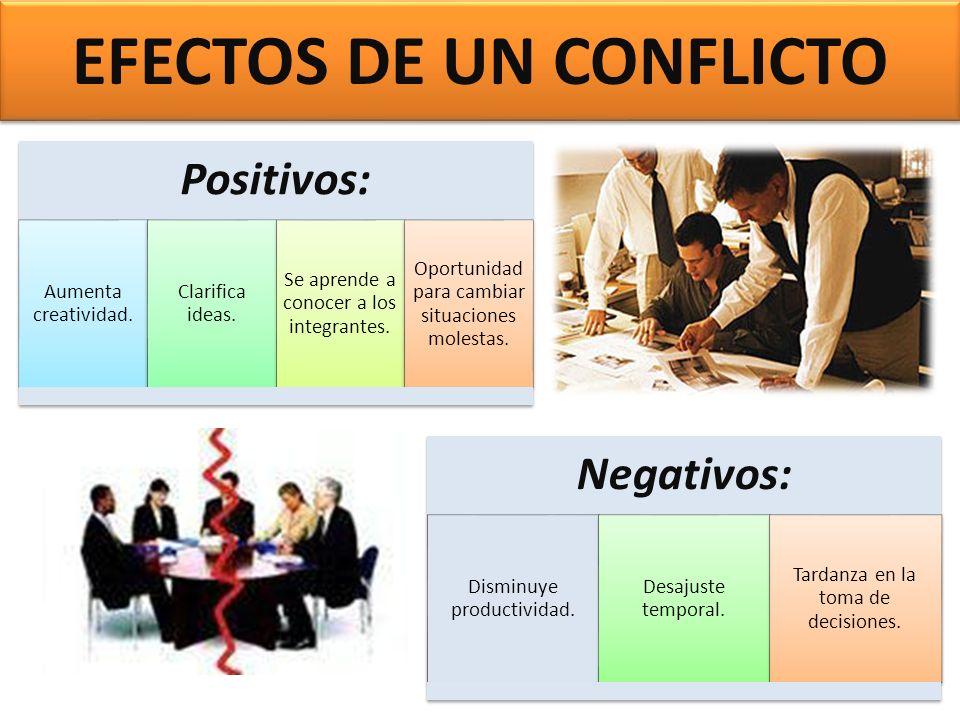 EFECTOS DE UN CONFLICTO Positivos: Aumenta creatividad. Clarifica ideas. Se aprende a conocer a los integrantes. Oportunidad para cambiar situaciones