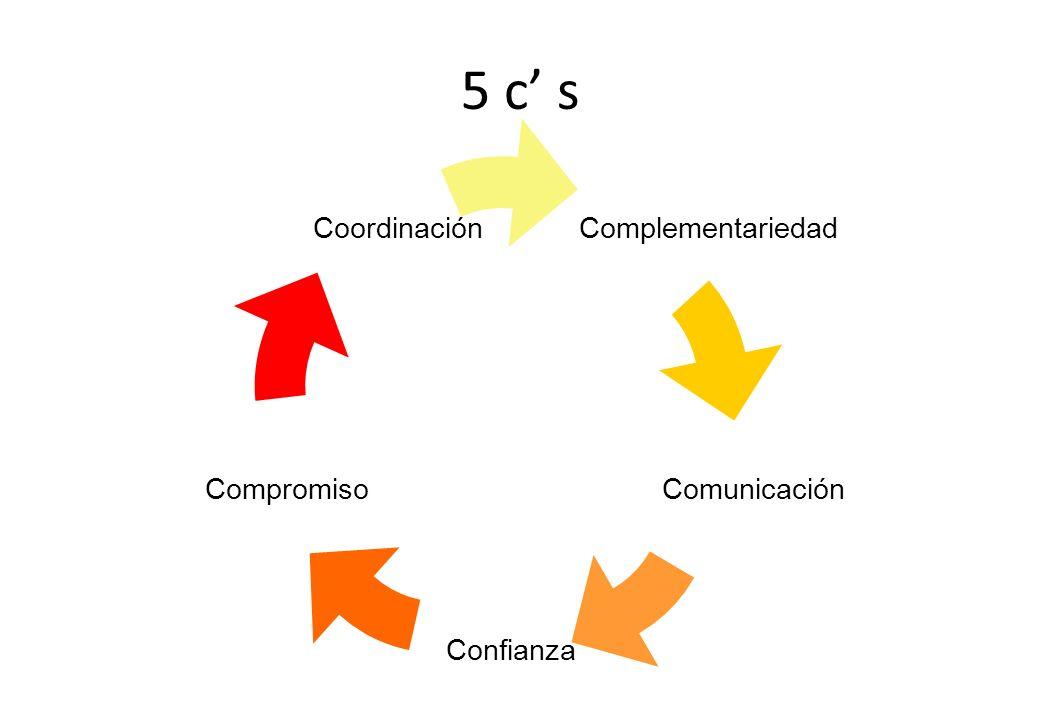 5 c s Complementariedad Comunicación Confianza Compromiso Coordinación