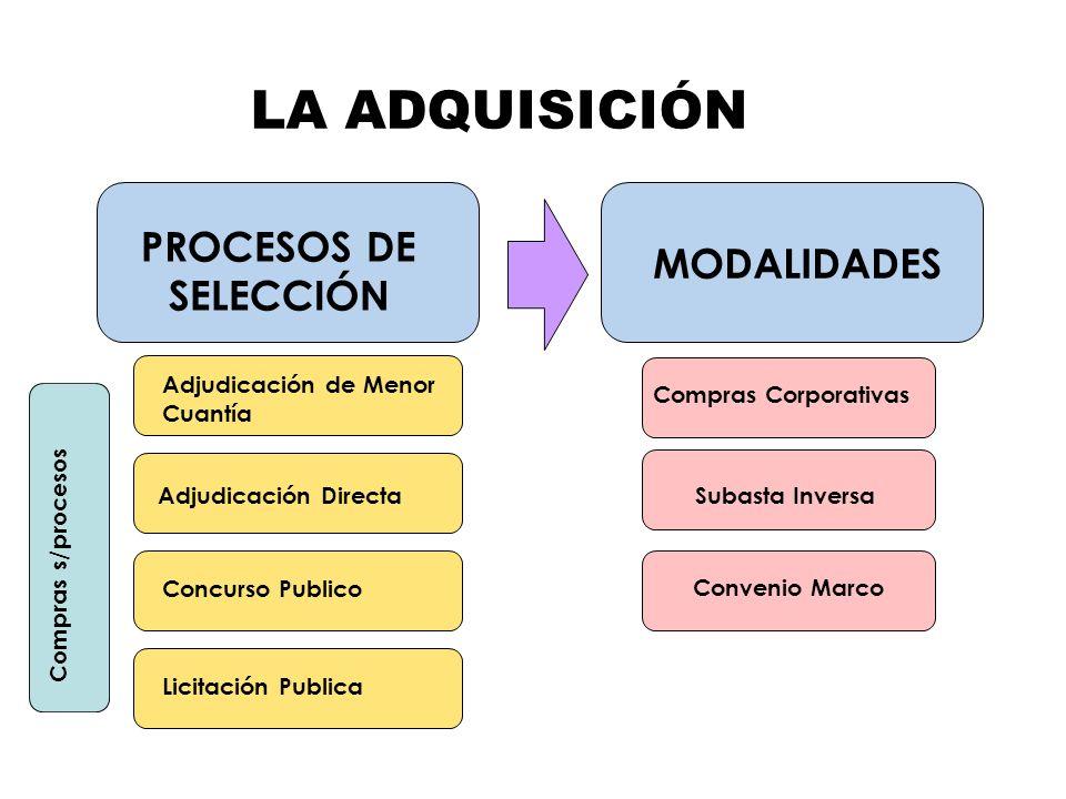 PROCESOS DE SELECCIÓN Compras s/procesos Adjudicación de Menor Cuantía Adjudicación Directa Concurso Publico Licitación Publica MODALIDADES Compras Co