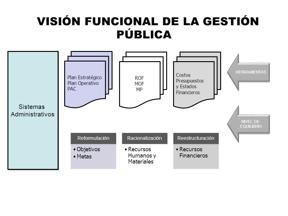 Plan Operativo HERRAMIENTAS VISIÓN FUNCIONAL DE LA GESTIÓN PÚBLICA Reformulación Objetivos Metas Racionalización Recursos Humanos y Materiales Reestru