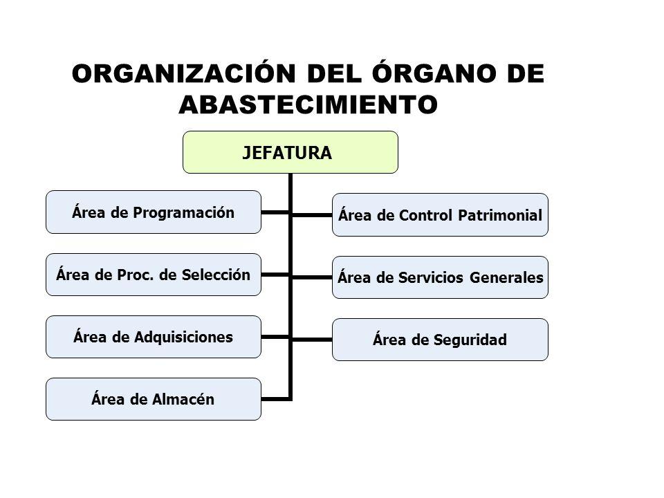 ORGANIZACIÓN DEL ÓRGANO DE ABASTECIMIENTO JEFATURA Área de Programación Área de Control Patrimonial Área de Proc. de Selección Área de Servicios Gener