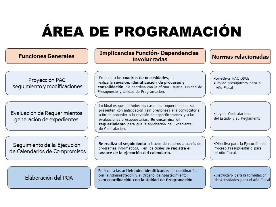 ÁREA DE PROGRAMACIÓN Implicancias Función- Dependencias involucradas Funciones Generales Proyección PAC seguimiento y modificaciones Evaluación de Req