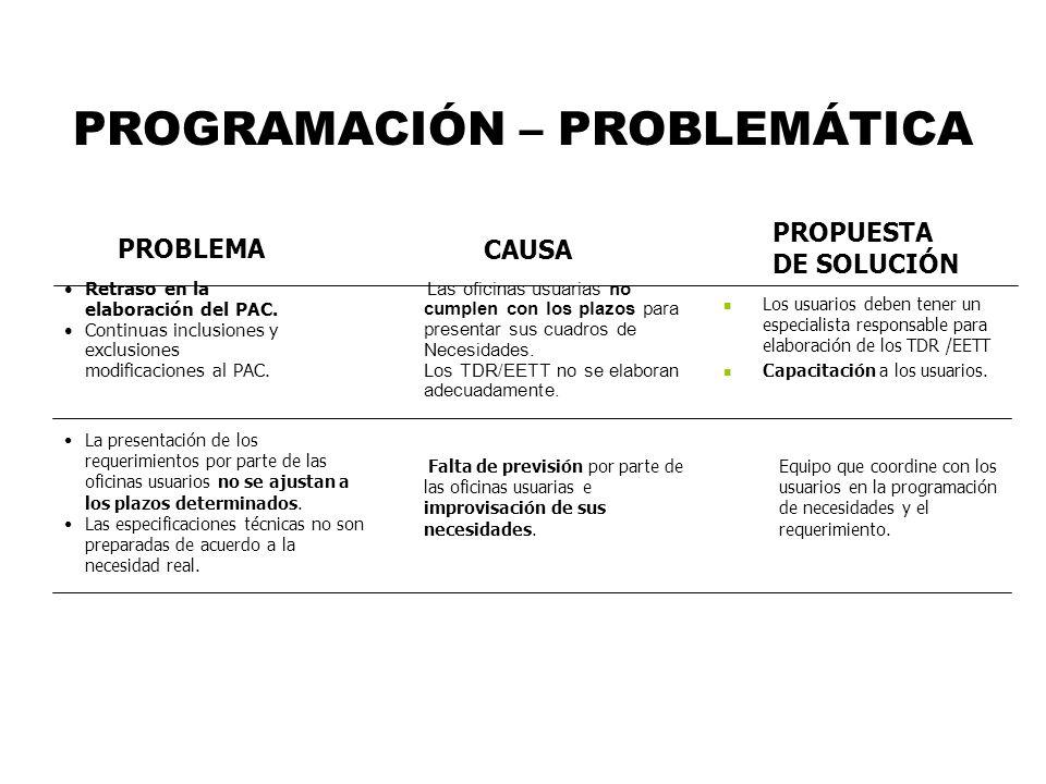 PROGRAMACIÓN – PROBLEMÁTICA Retraso en la elaboración del PAC. Continuas inclusiones y exclusiones modificaciones al PAC. Las oficinas usuarias no cum