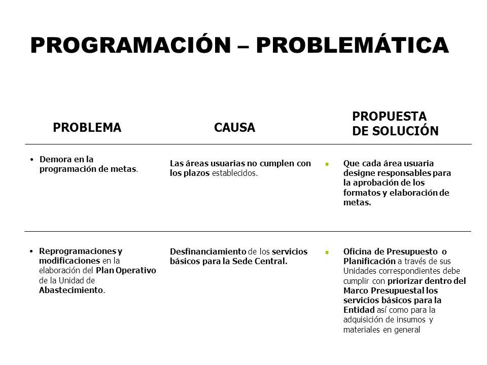 PROGRAMACIÓN – PROBLEMÁTICA PROBLEMACAUSA Demora en la programación de metas. Reprogramaciones y modificaciones en la elaboración del Plan Operativo d