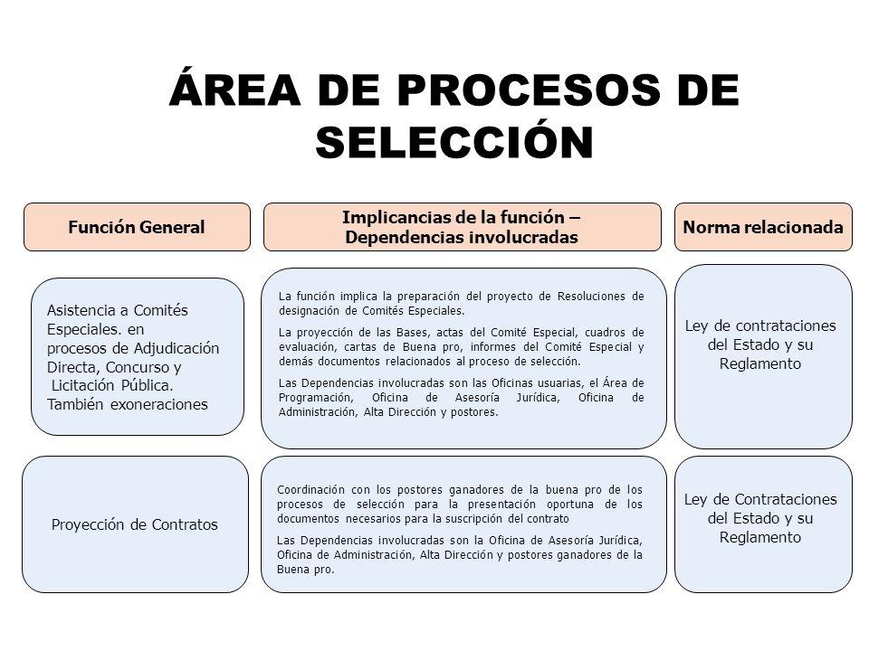 ÁREA DE PROCESOS DE SELECCIÓN Implicancias de la función – Dependencias involucradas Función General Asistencia a Comités Especiales. en procesos de A