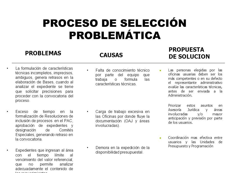 PROCESO DE SELECCIÓN PROBLEMÁTICA La formulación de características técnicas incompletos, imprecisos, ambiguos, genera retrasos en la elaboración de B