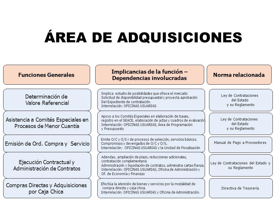 ÁREA DE ADQUISICIONES Determinación de Valore Referencial Asistencia a Comités Especiales en Procesos de Menor Cuantía Emisión de Ord. Compra y Servic
