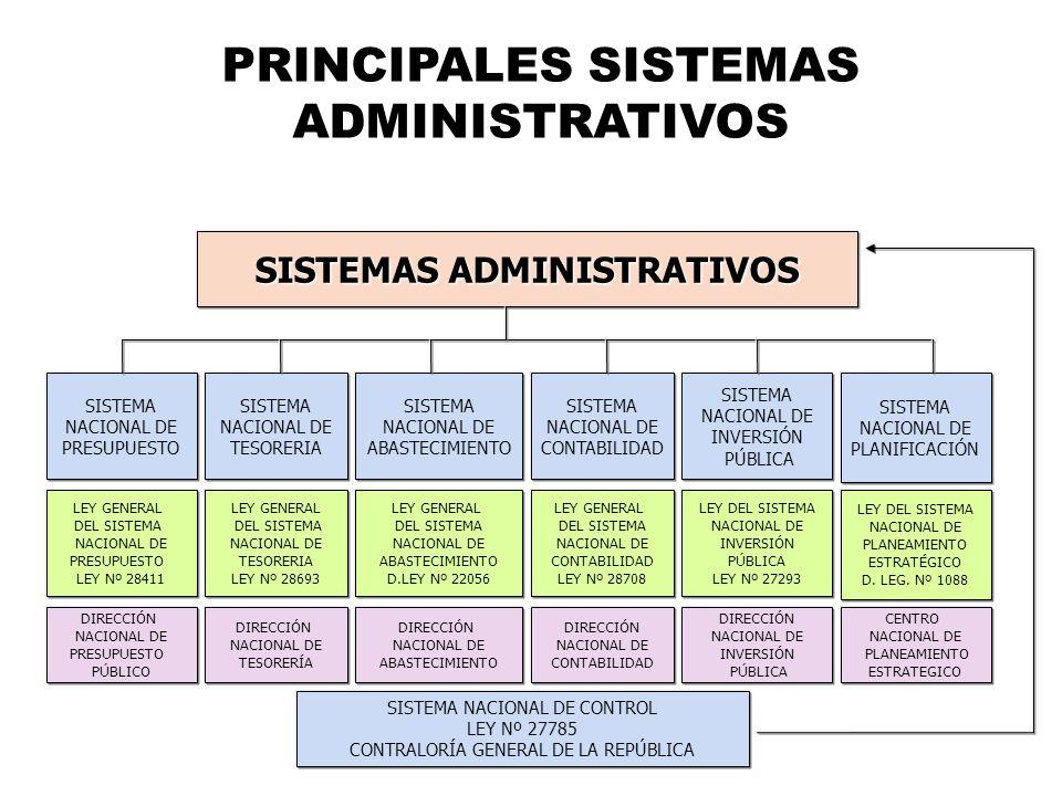 PRINCIPALES SISTEMAS ADMINISTRATIVOS SISTEMAS ADMINISTRATIVOS SISTEMA NACIONAL DE PRESUPUESTO SISTEMA NACIONAL DE TESORERIA SISTEMA NACIONAL DE ABASTE