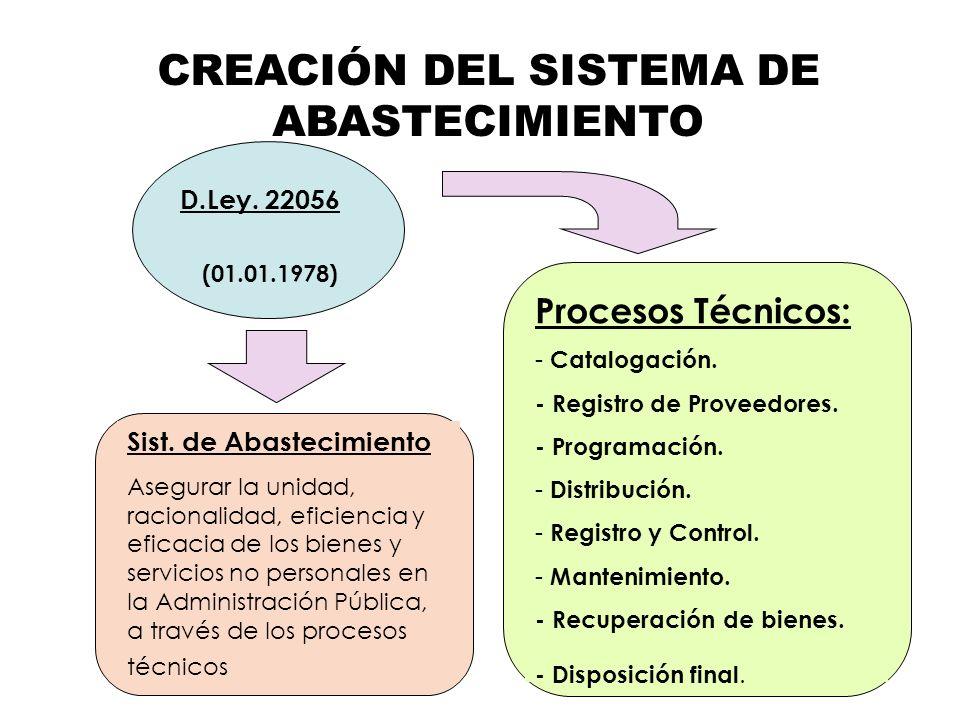 D.Ley. 22056 (01.01.1978) Procesos Técnicos: - Catalogación. - Registro de Proveedores. - Programación. - Distribución. - Registro y Control. - Manten