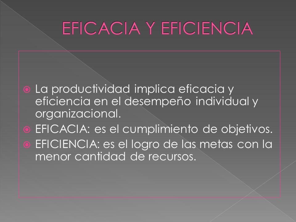 La productividad implica eficacia y eficiencia en el desempeño individual y organizacional. EFICACIA: es el cumplimiento de objetivos. EFICIENCIA: es