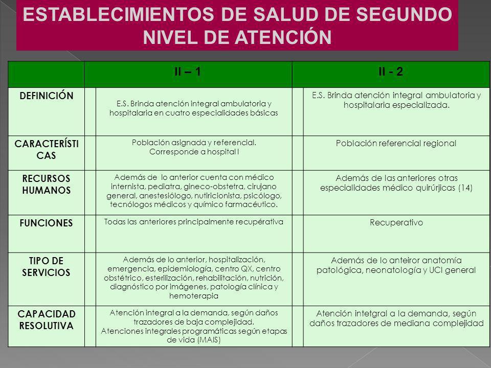 II – 1II - 2 DEFINICIÓN E.S. Brinda atención integral ambulatoria y hospitalaria en cuatro especialidades básicas E.S. Brinda atención integral ambula