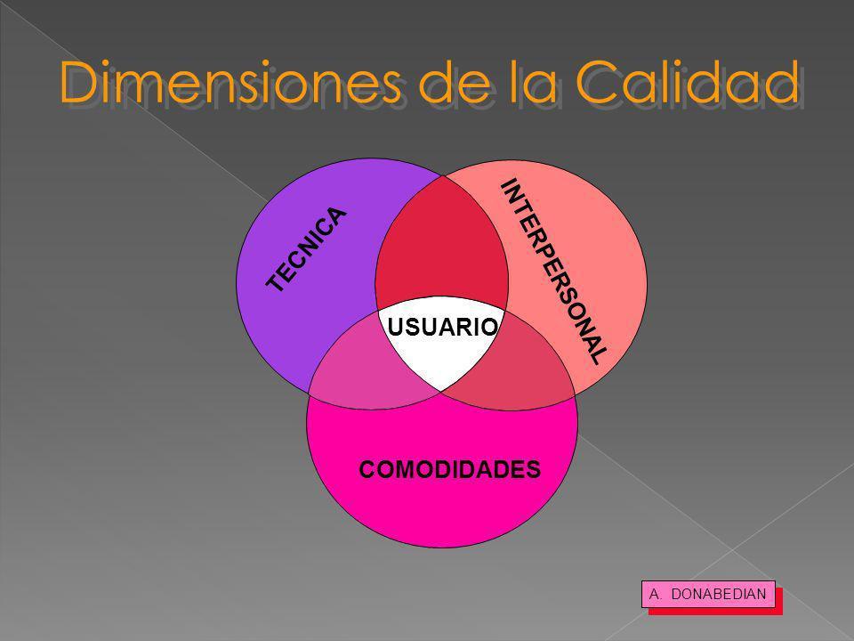 Dimensiones de la Calidad A. DONABEDIAN TECNICA INTERPERSONAL COMODIDADES USUARIO