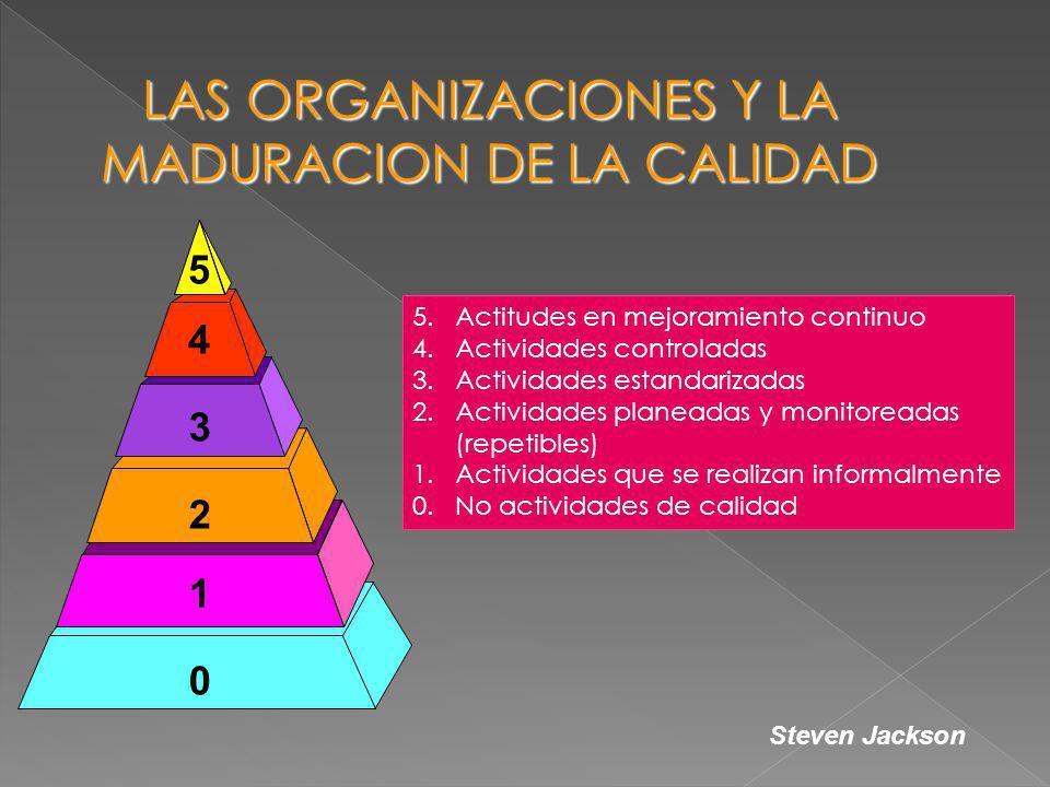 5.Actitudes en mejoramiento continuo 4.Actividades controladas 3.Actividades estandarizadas 2.Actividades planeadas y monitoreadas (repetibles) 1.Acti