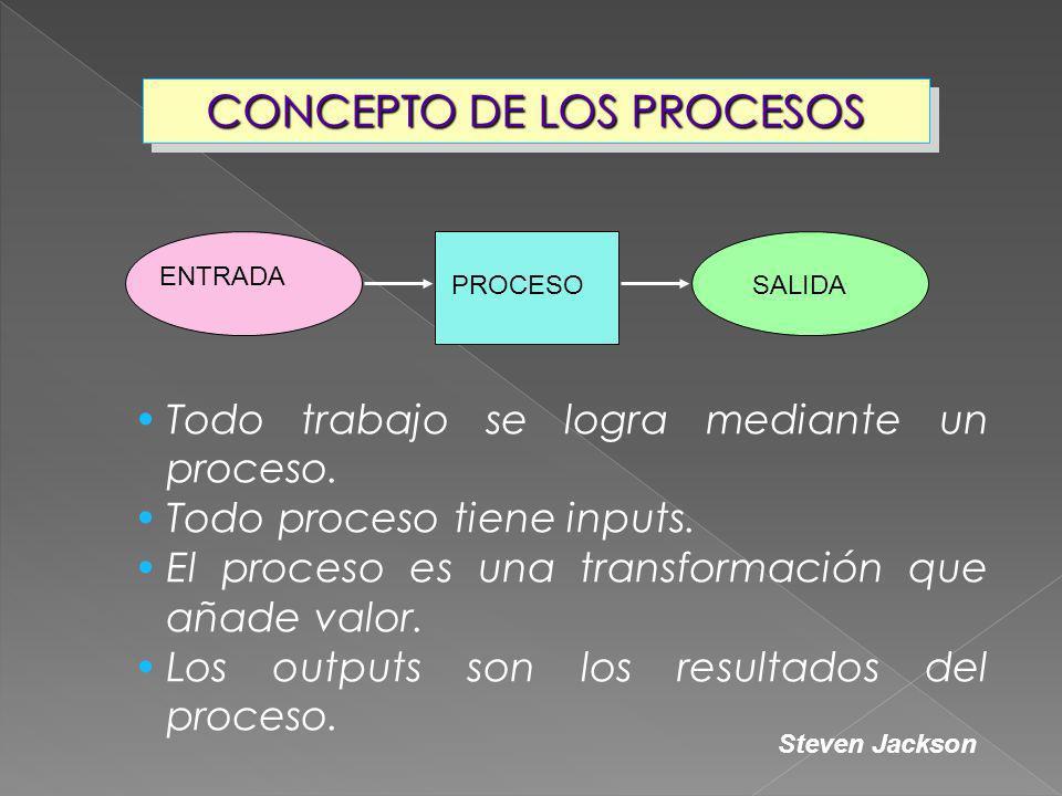 Todo trabajo se logra mediante un proceso. Todo proceso tiene inputs. El proceso es una transformación que añade valor. Los outputs son los resultados