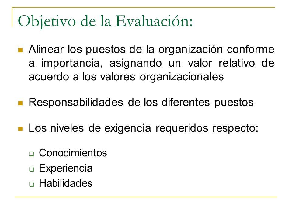 Definición de los puestos Reclutamiento y selección nuevos colaboradores Capacitación y formación Compensaciones Evaluación de desempeño Desarrollo de