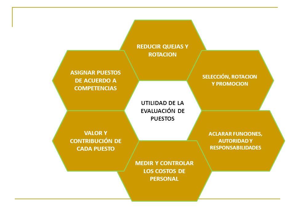 Por qué evaluar puestos? Retribuir conforme a los valores organizacionales (responsabilidades, capacidades, etc.) Equilibrio entre el valor de mercado
